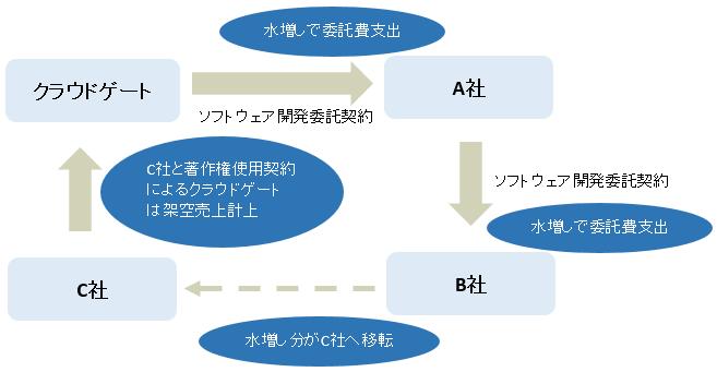棚卸資産(在庫)を使った不正会計②: 循環取引