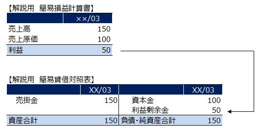 簡易貸借対照表2