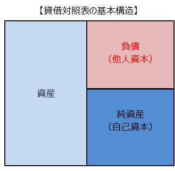 貸借対照表の基本構造